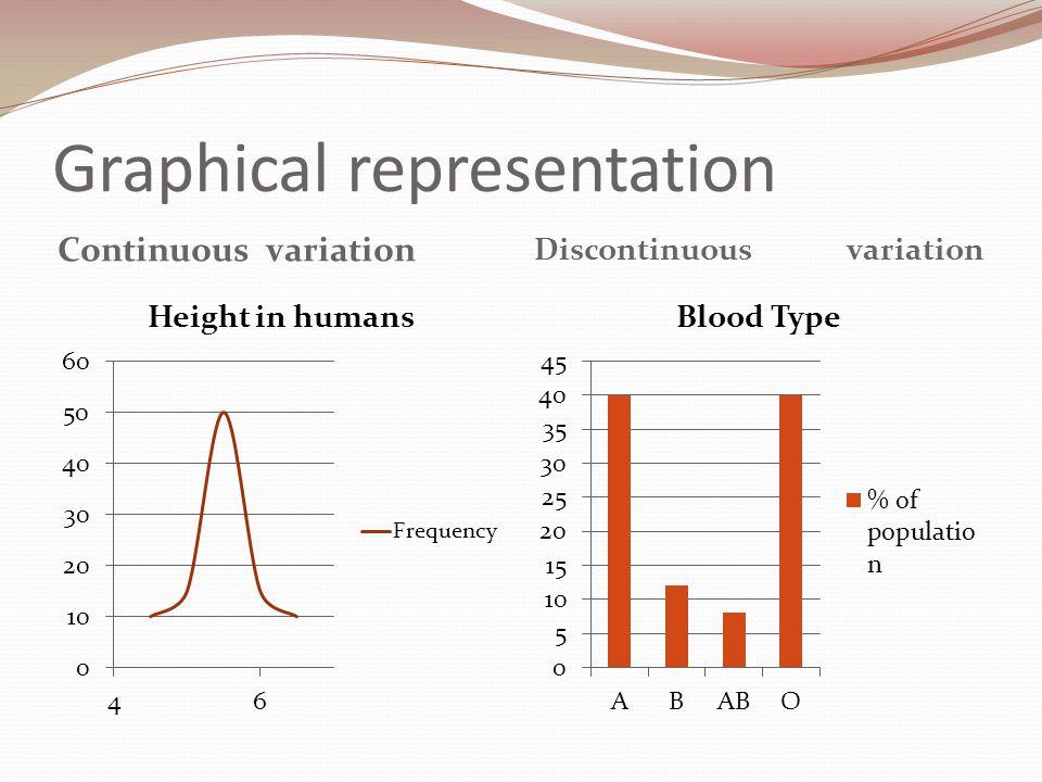 Graphical representation Continuousvariation Discontinuous variation