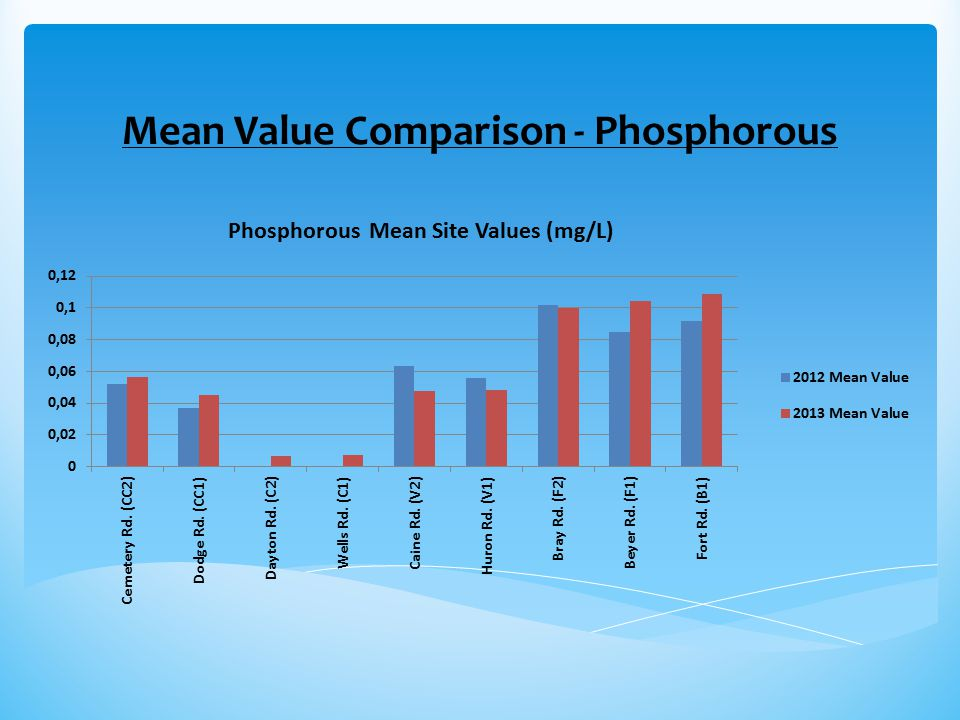 Mean Value Comparison - Phosphorous