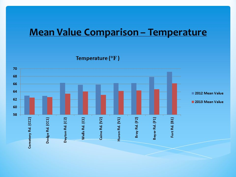 Mean Value Comparison – Temperature