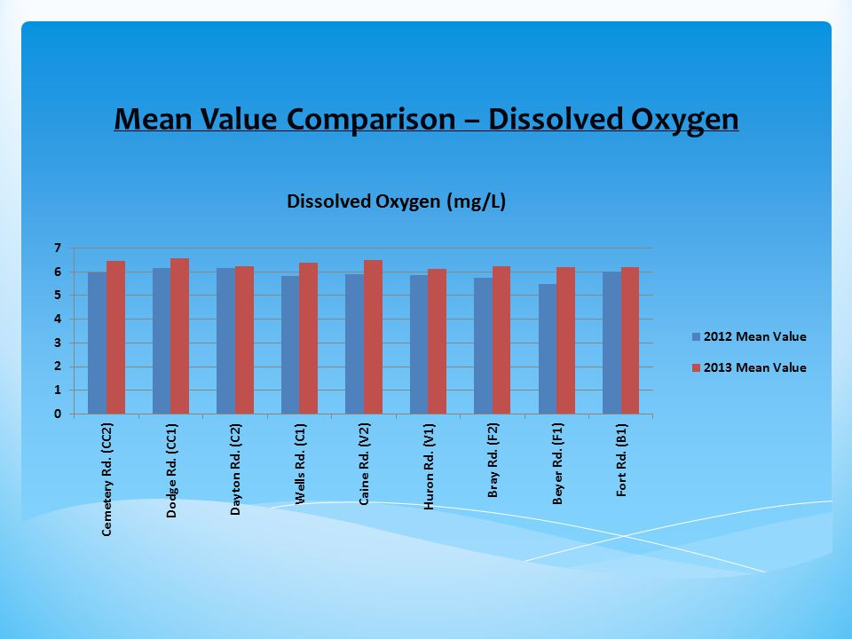Mean Value Comparison – Dissolved Oxygen