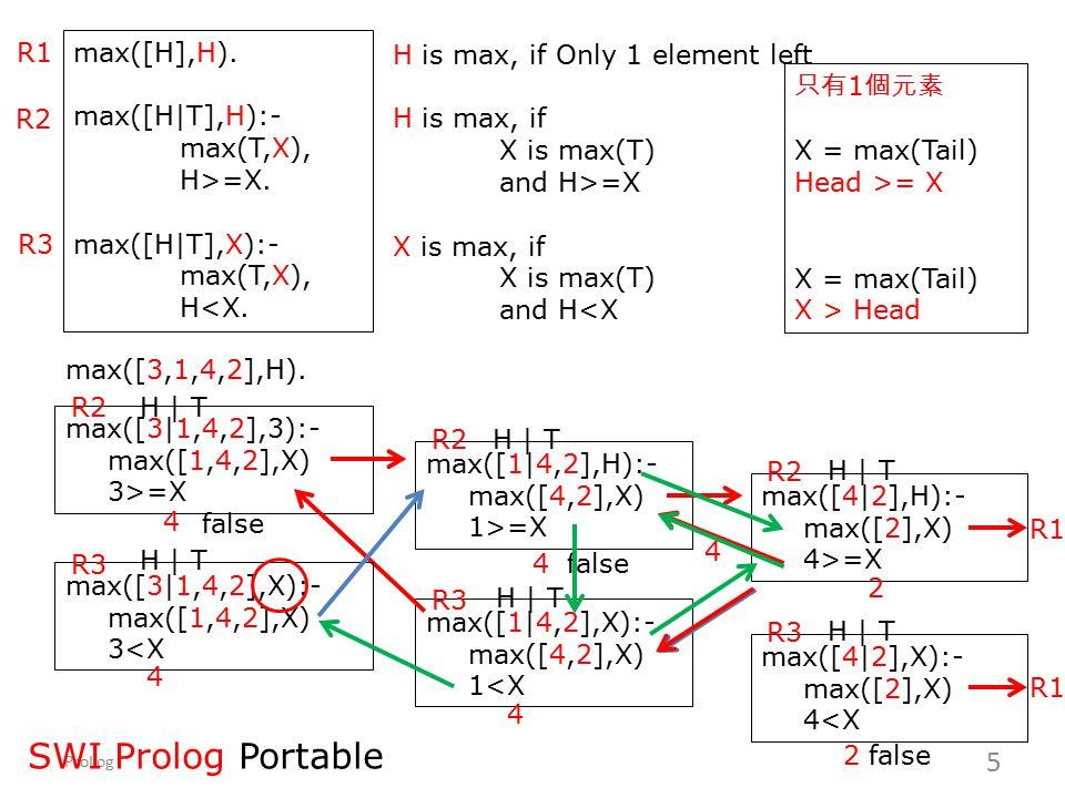 ProLog 6 insert(X,T,[X|T]).insert(X,[H|T],[H|NT]):- insert(X,T,NT).