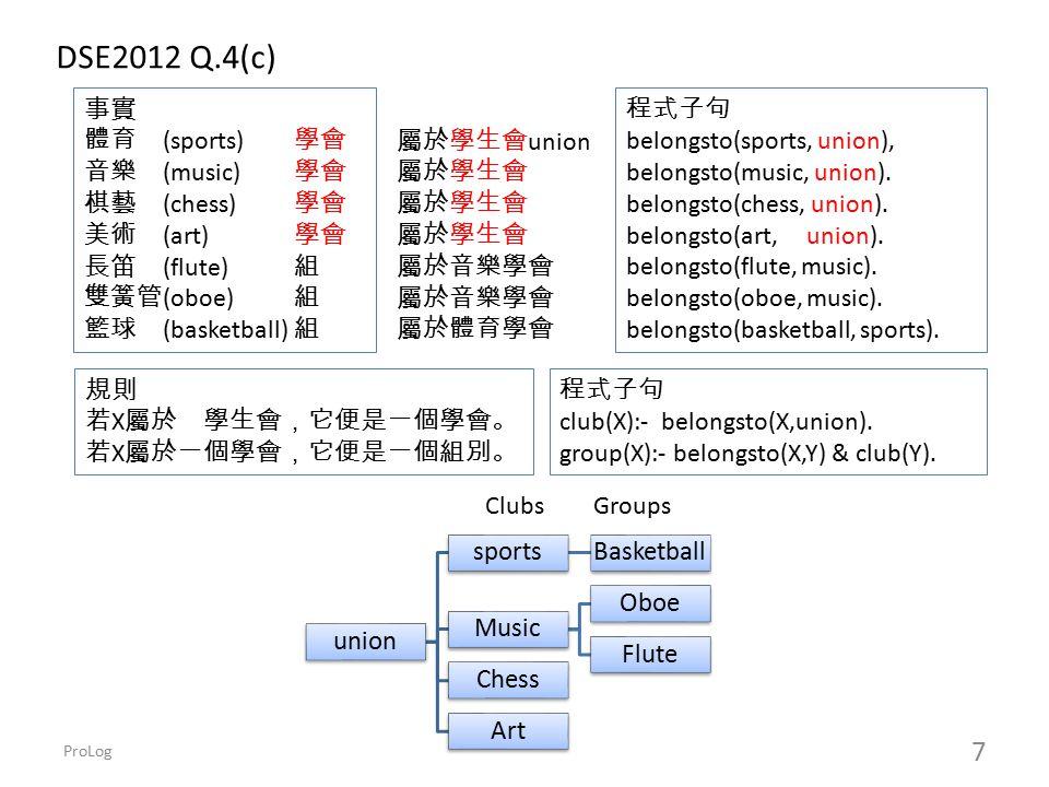 ProLog 8 http://www.csupomona.edu/~jrfisher/www/prolog_tutorial/contents.html Blocks World http://www.csupomona.edu/~jrfisher/www/prolog_tutorial/2_19.html on(a,b).