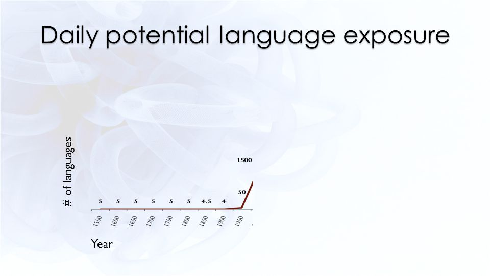 Daily potential language exposure Year # of languages