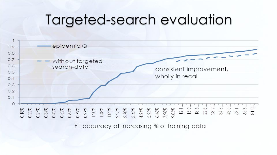 Targeted-search evaluation F1 accuracy at increasing % of training data consistent improvement, wholly in recall