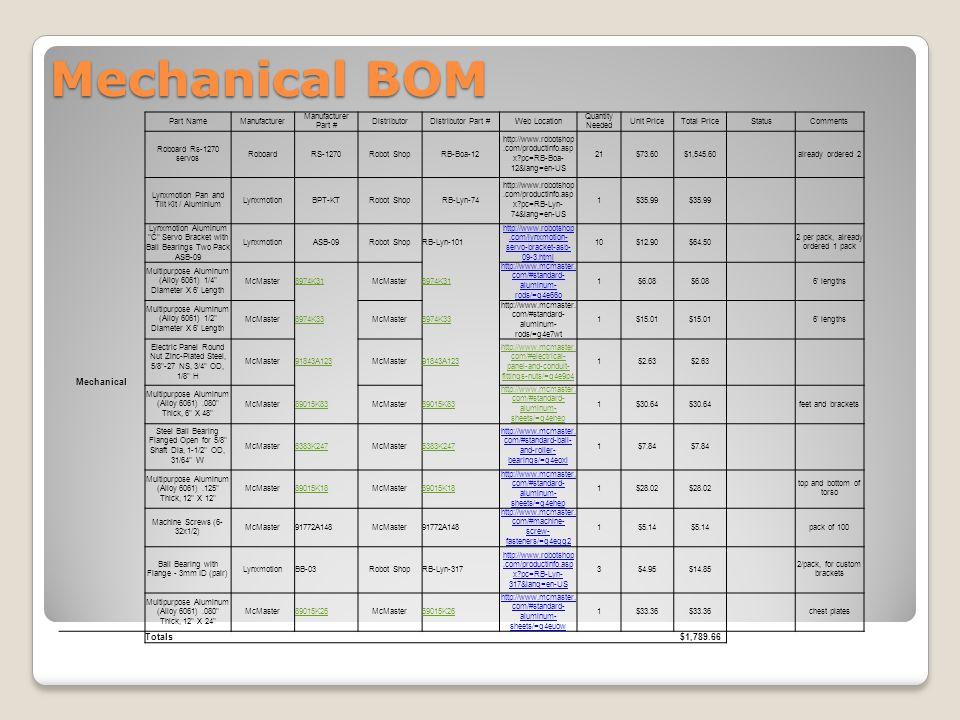 Mechanical BOM Part NameManufacturer Manufacturer Part # DistributorDistributor Part #Web Location Quantity Needed Unit PriceTotal PriceStatusComments