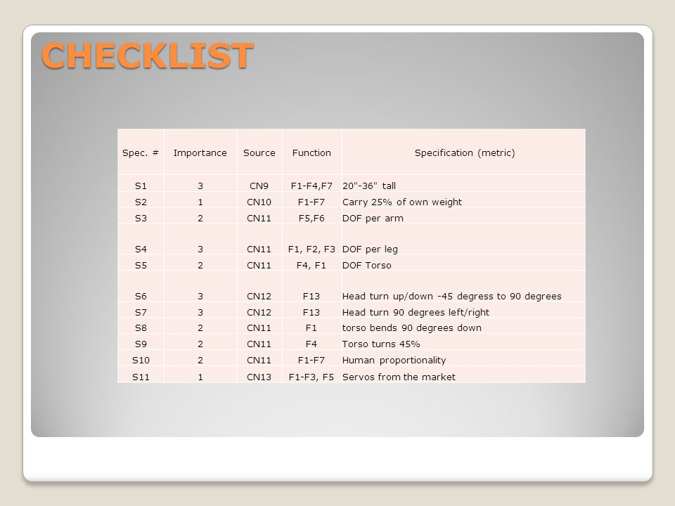 CHECKLIST Spec. #ImportanceSourceFunction Specification (metric) S13CN9F1-F4,F720