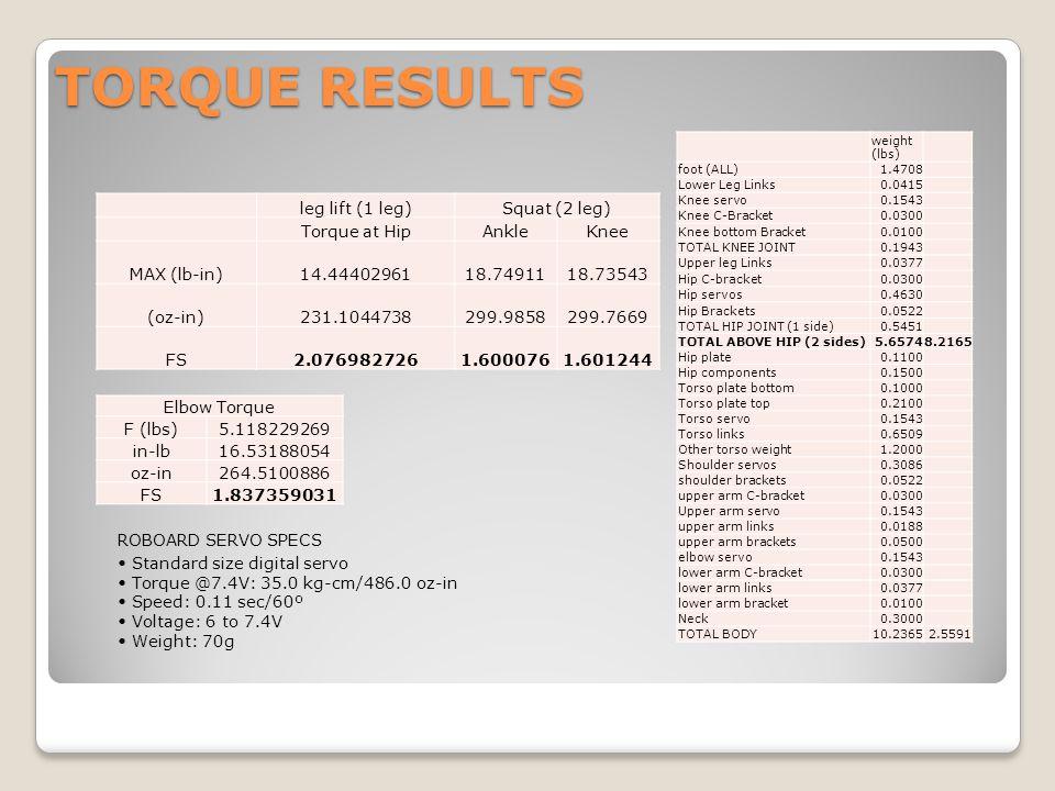 TORQUE RESULTS ROBOARD SERVO SPECS Standard size digital servo Torque @7.4V: 35.0 kg-cm/486.0 oz-in Speed: 0.11 sec/60º Voltage: 6 to 7.4V Weight: 70g