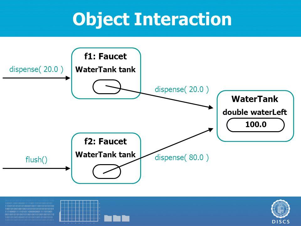 Object Interaction f1: Faucet WaterTank tank f2: Faucet WaterTank tank WaterTank double waterLeft 100.0 dispense( 20.0 ) flush() dispense( 20.0 ) dispense( 80.0 )