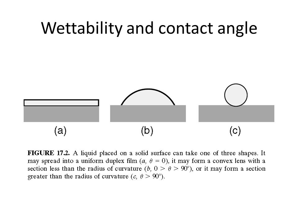 Wettability and contact angle