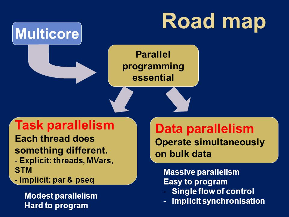 Multicore Parallel programming essential Task parallelism Each thread does something different.