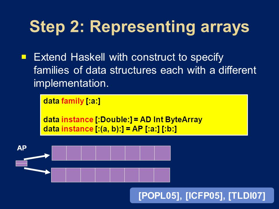  Extend Haskell with construct to specify families of data structures each with a different implementation.