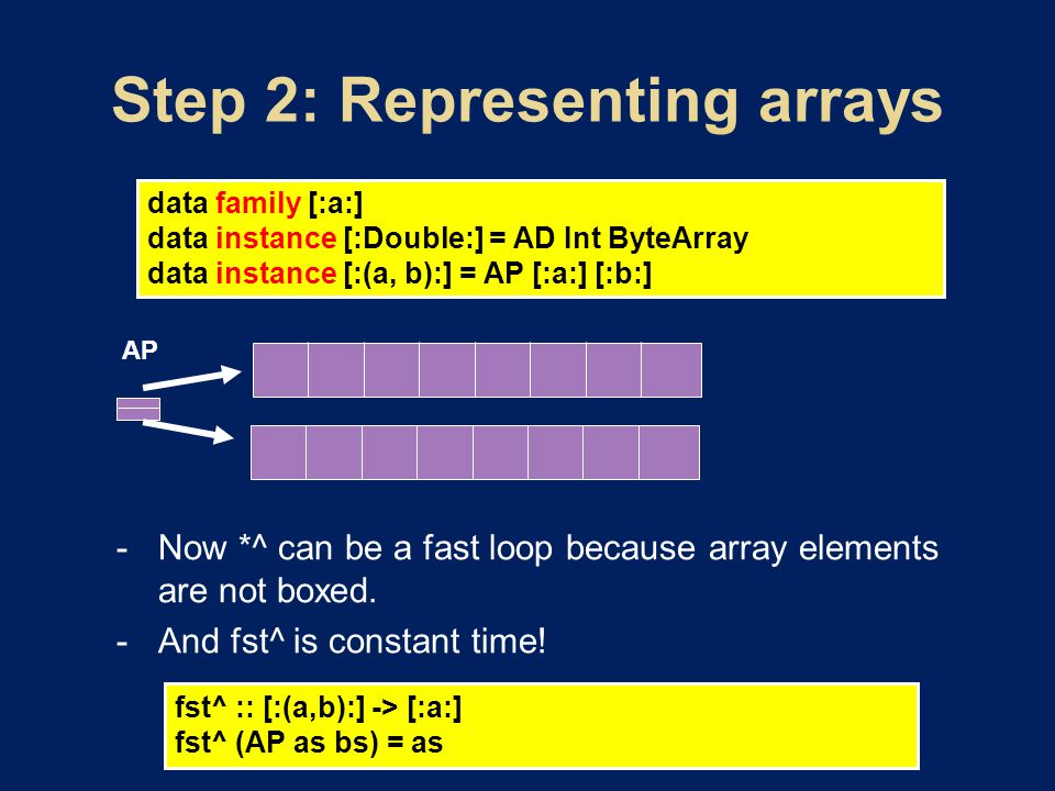 data family [:a:] data instance [:Double:] = AD Int ByteArray data instance [:(a, b):] = AP [:a:] [:b:] AP fst^ :: [:(a,b):] -> [:a:] fst^ (AP as bs) = as  Now *^ can be a fast loop because array elements are not boxed.