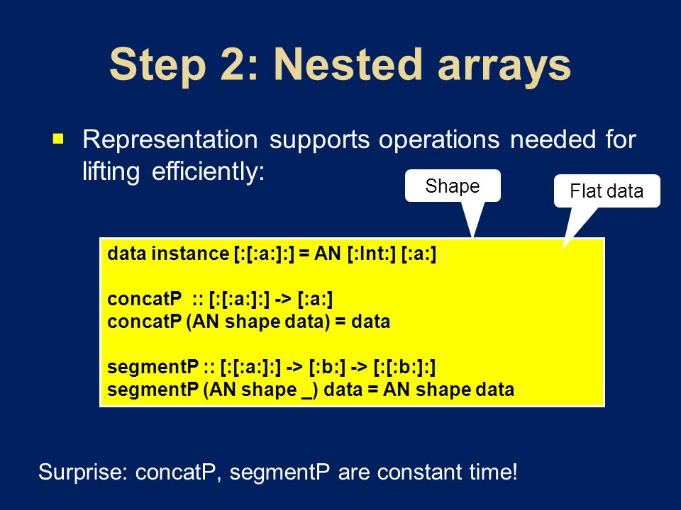  Representation supports operations needed for lifting efficiently: Surprise: concatP, segmentP are constant time.