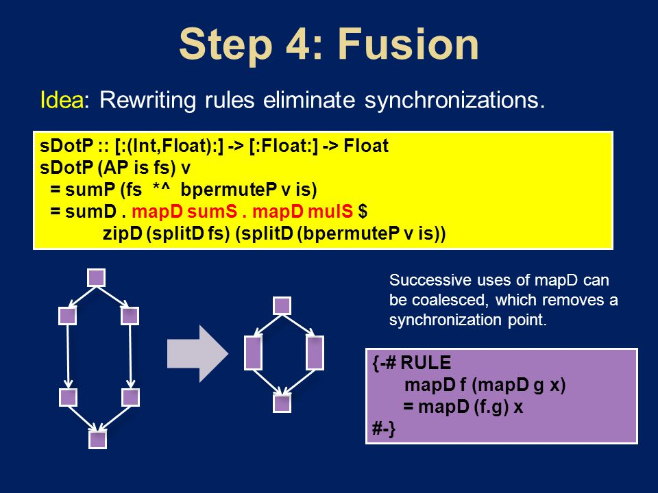 Idea: Rewriting rules eliminate synchronizations.
