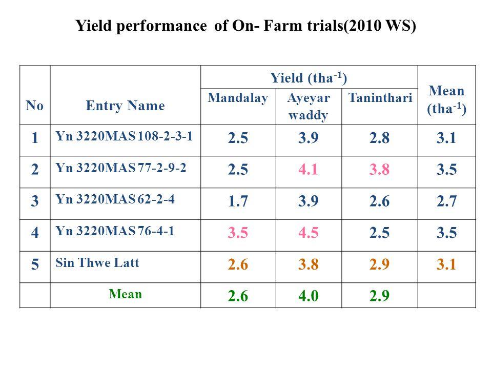 Yield performance of On- Farm trials(2010 WS) NoEntry Name Yield (tha -1 ) Mean (tha -1 ) MandalayAyeyar waddy Taninthari 1 Yn 3220MAS 108-2-3-1 2.53.92.83.1 2 Yn 3220MAS 77-2-9-2 2.54.13.83.5 3 Yn 3220MAS 62-2-4 1.73.92.62.7 4 Yn 3220MAS 76-4-1 3.54.52.53.5 5 Sin Thwe Latt 2.63.82.93.1 Mean 2.64.02.9