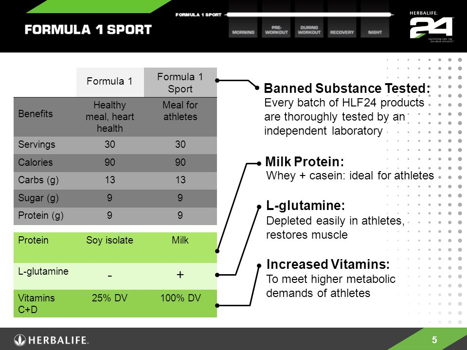 5 Formula 1 Formula 1 Sport Benefits Healthy meal, heart health Meal for athletes Servings30 Calories90 Carbs (g)13 Sugar (g)99 Protein (g)99 ProteinSoy isolateMilk L-glutamine -+ Vitamins C+D 25% DV100% DV To meet higher metabolic demands of athletes Whey + casein: ideal for athletes Depleted easily in athletes, restores muscle Milk Protein: L-glutamine: Increased Vitamins: Every batch of HLF24 products are thoroughly tested by an independent laboratory Banned Substance Tested: