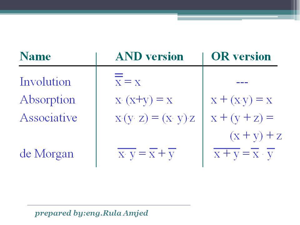 Boolean Algebra (cont.) prepared by:eng.Rula Amjed