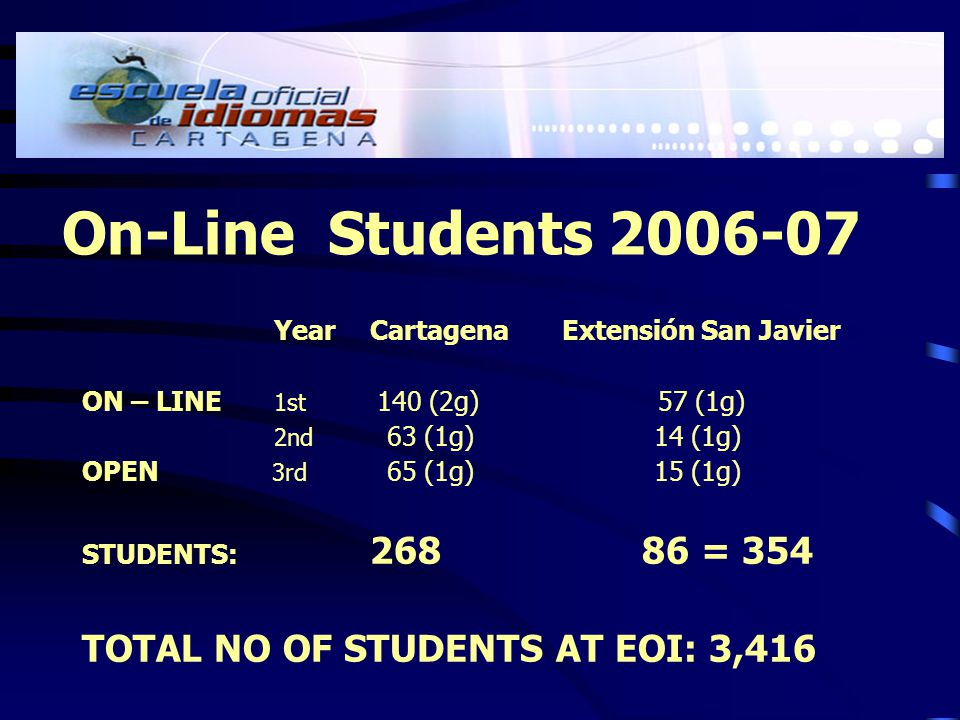 On-Line Students 2006-07 YearCartagenaExtensión San Javier ON – LINE 1st 140 (2g)57 (1g) 2nd 63 (1g) 14 (1g) OPEN 3rd 65 (1g) 15 (1g) STUDENTS: 268 86 = 354 TOTAL NO OF STUDENTS AT EOI: 3,416
