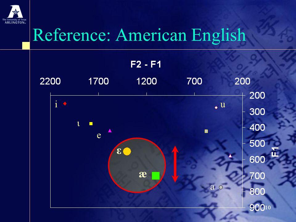 10 Reference: American English i u ι e ε æ a