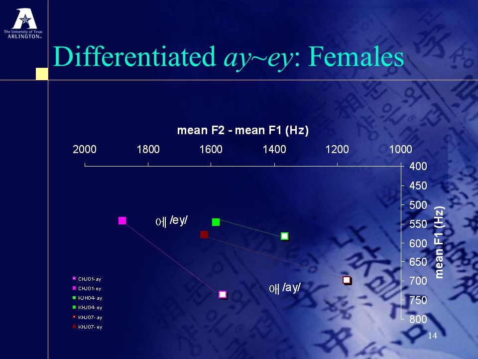 14 Differentiated ay~ey: Females