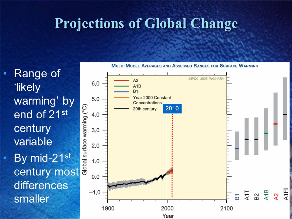 Projections of Global Change Range of 'likely warming' by end of 21 st century variable By mid-21 st century most differences smaller 2010 1.8°3.4°4.0°2.4°2.8°