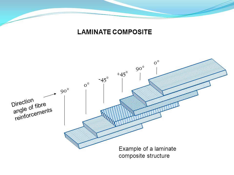 90° 0° -45° +45° 90° 0° Direction angle of fibre reinforcements Example of a laminate composite structure LAMINATE COMPOSITE