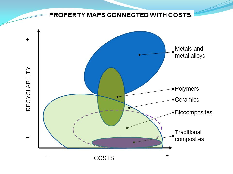 COSTS RECYCLABILITY Metals and metal alloys Polymers Traditional composites Biocomposites Ceramics + _ + _ PROPERTY MAPS CONNECTED WITH COSTS