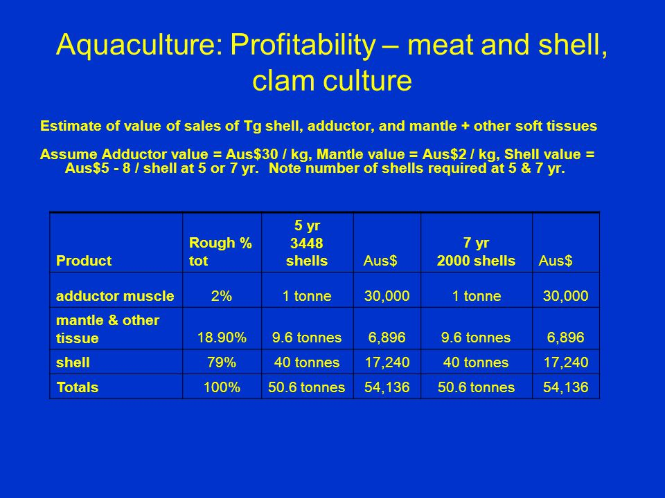 Aquaculture: Profitability – meat and shell, clam culture Estimate of value of sales of Tg shell, adductor, and mantle + other soft tissues Assume Adductor value = Aus$30 / kg, Mantle value = Aus$2 / kg, Shell value = Aus$5 - 8 / shell at 5 or 7 yr.