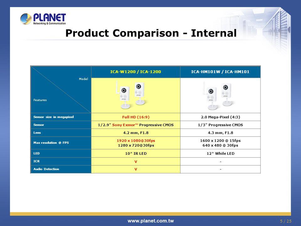 Product Comparison - Internal Model Features ICA-W1200 / ICA-1200ICA-HM101W / ICA-HM101 Sensor size in megapixel Full HD (16:9)2.0 Mega-Pixel (4:3) Sensor 1/2.9 Sony Exmor™ Progressive CMOS1/3 Progressive CMOS Lens 4.2 mm, F1.84.3 mm, F1.8 Max resolution @ FPS 1920 x 1080@30fps 1280 x 720@30fps 1600 x 1200 @ 15fps 640 x 480 @ 30fps LED 10* IR LED12* While LED ICR V- Audio Detection V- 5 / 25