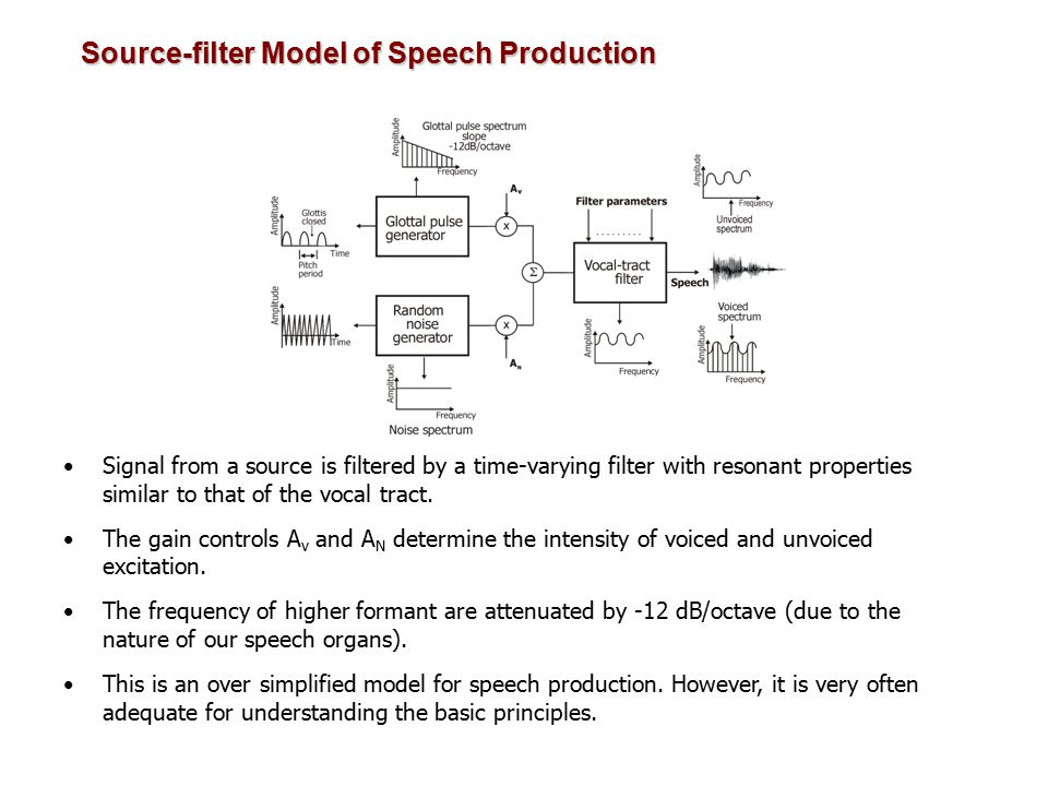 History of Speech - Coding 1939 - Channel vocoder - first analysis - by - synthesis system Homer Dudley of AT&T labs - VODER 1926 - PCM - first conceived by Paul M.