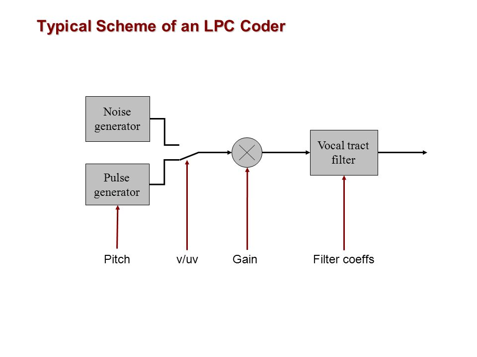 Linear Predictive Coding (LPC) The controllable filter is modelled as y n =  a i y n-i + G  n where  n is the input signal and y n is the output.