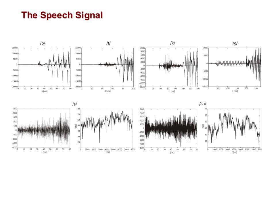 Example Coding of parameters using LPC10 (1984): v/uv1 bit Pitch6 bits Voiced filter46 bits Unvoiced filter46 bits Synchronization1 bit Sum: 54 bits ) 2.4 kbit/s