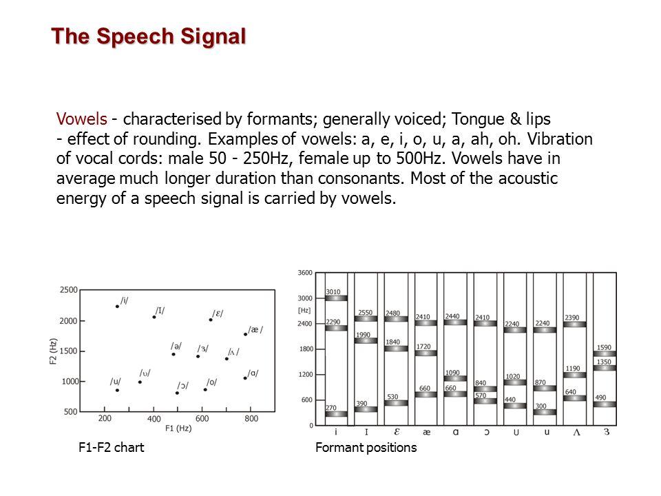 LPC analysis ) V(z) Define perceptual weighting filter.
