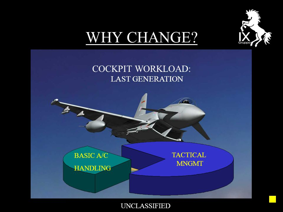 WHY CHANGE? UNCLASSIFIED COCKPIT WORKLOAD: LAST GENERATION BASIC A/C HANDLING TACTICAL MNGMT