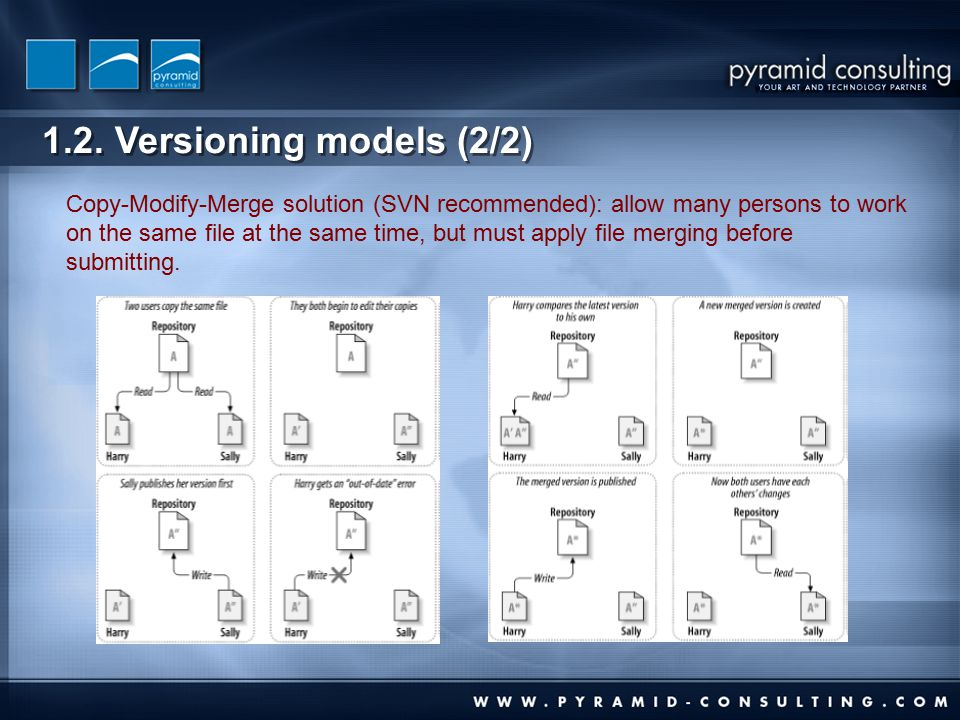 1.2. Versioning models (2/2) Copy-Modify-Merge solution (SVN recommended): allow many persons to work on the same file at the same time, but must appl