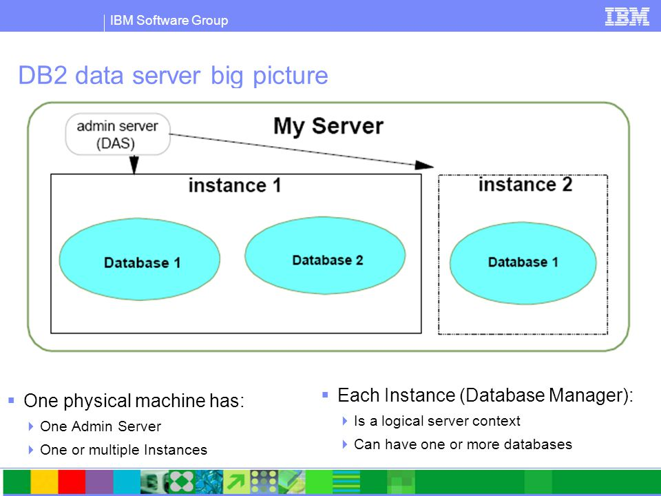 IBM Software Group DB2 data server big picture  One physical machine has:  One Admin Server  One or multiple Instances  Each Instance (Database Manager):  Is a logical server context  Can have one or more databases