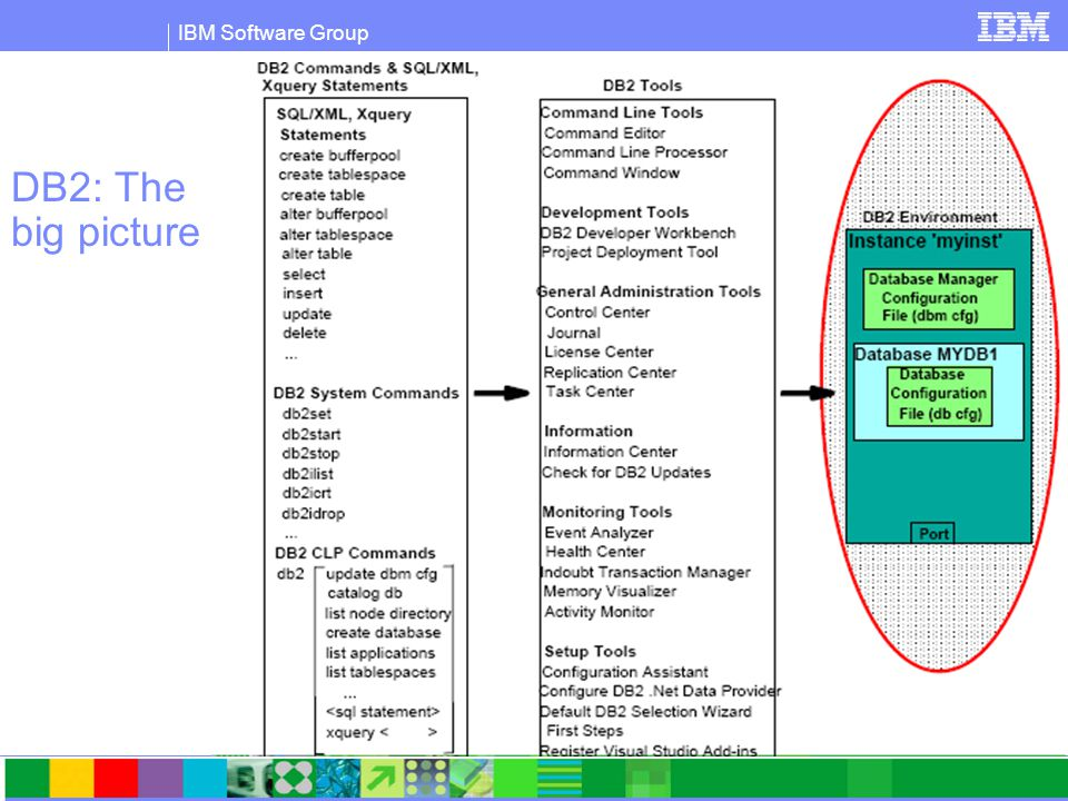 IBM Software Group DB2 data server big picture  One physical machine has:  One Admin Server  One or multiple Instances  Each Instance (Database Manager):  Is a logical server context  Can have one or more databases