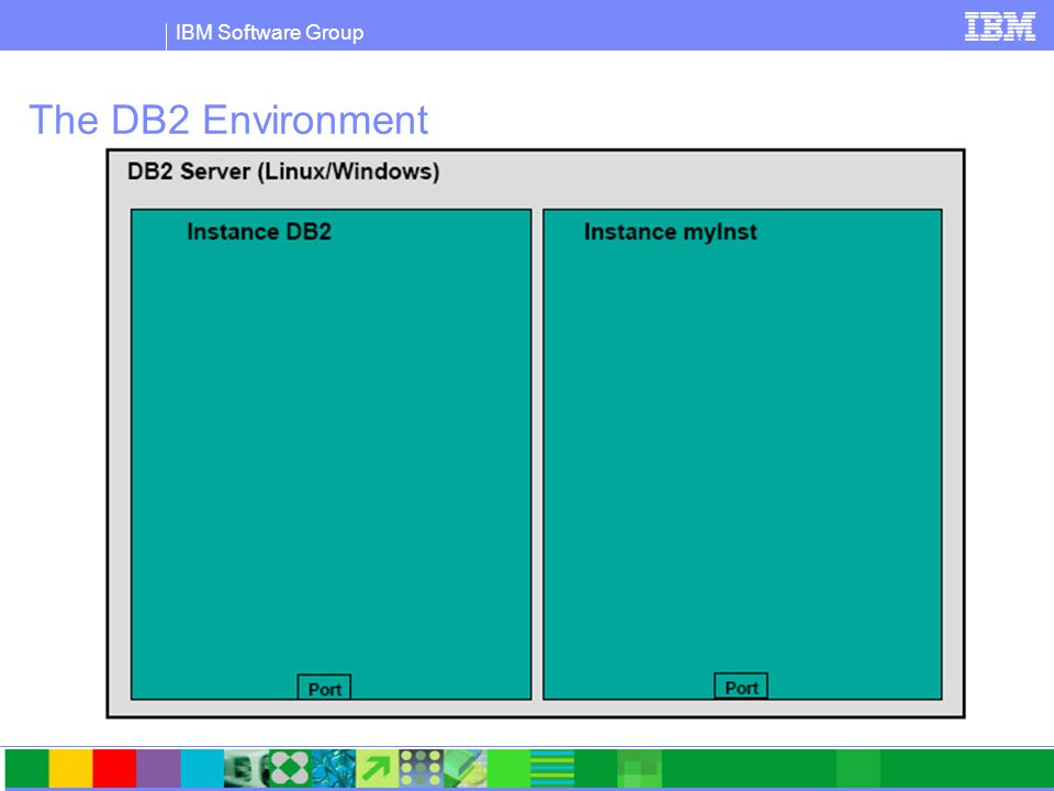 IBM Software Group Creating an instance  Windows (as Admin):  db2icrt myinst  Linux (as root)  /home/db2inst1/instance>./db2icrt -u db2fenc2 db2inst2  db2fenc2 and db2inst2 must exist before hand.