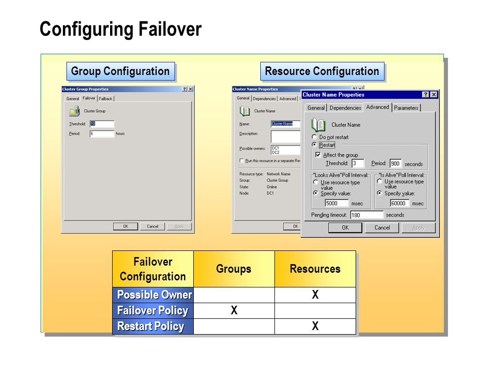 Configuring Failover Group Configuration Resource Configuration Failover Configuration Failover Configuration Groups Possible Owner Resources X X Failover Policy X X Restart Policy X X