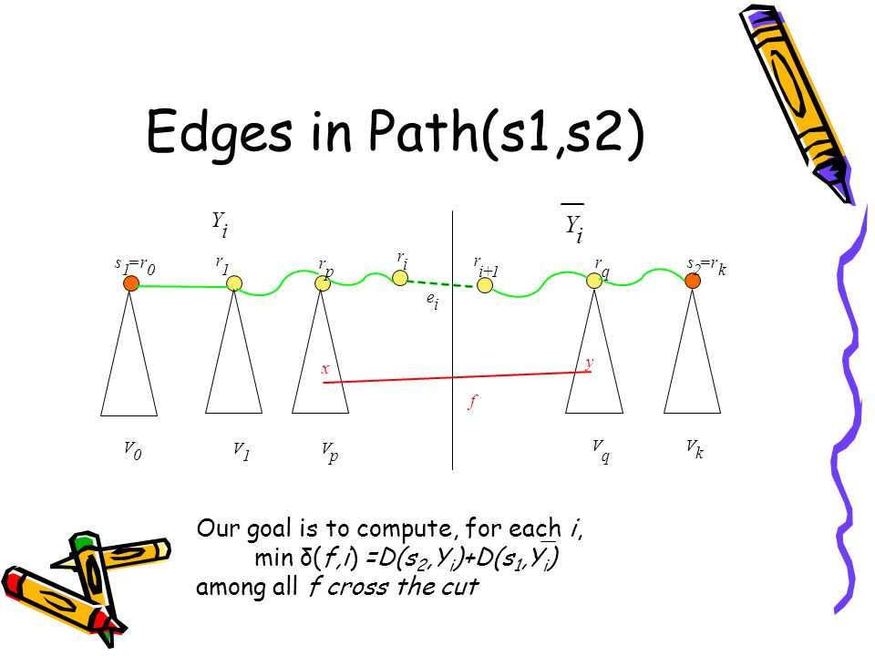 Our goal is to compute, for each i, min δ(f,i) =D(s 2,Y i )+D(s 1,Y i ) among all f cross the cut r 1 r p r q V 0 V 1 V p V k V q r i r i+1 Y i Y i f