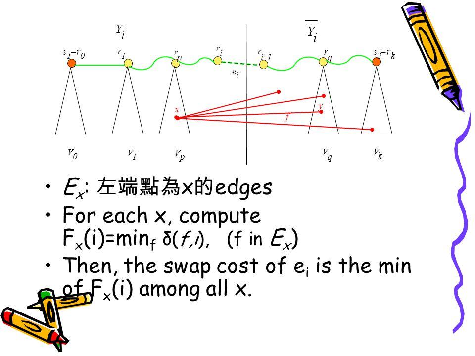 r 1 r p r q V 0 V 1 V p V k V q r i r i+1 Y i Y i f x y e i s 1 =r 0 s 2 =r k E x : 左端點為 x 的 edges For each x, compute F x (i)=min f δ(f,i), (f in E x