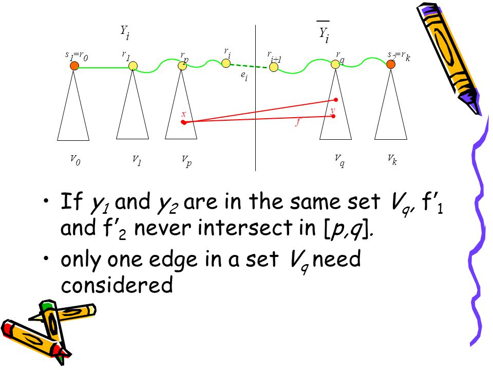 If y 1 and y 2 are in the same set V q, f ' 1 and f ' 2 never intersect in [p,q]. only one edge in a set V q need considered r 1 r p r q V 0 V 1 V p V