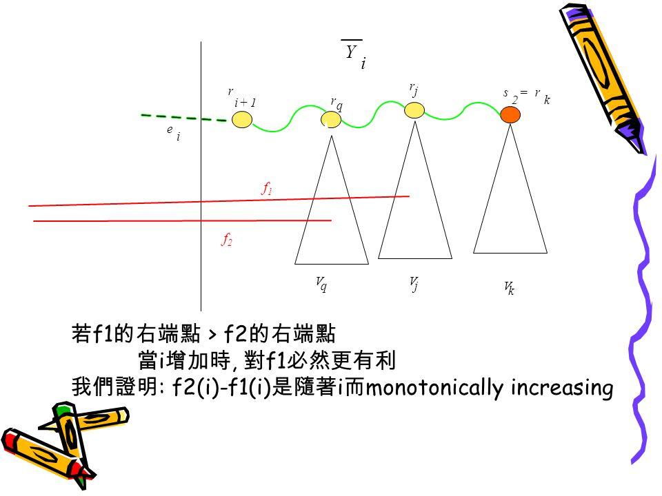 r q V k V q r i+1 Y i f2f2 e i s 2 =r k f1f1 r j j V 若 f1 的右端點 > f2 的右端點 當 i 增加時, 對 f1 必然更有利 我們證明 : f2(i)-f1(i) 是隨著 i 而 monotonically increasing