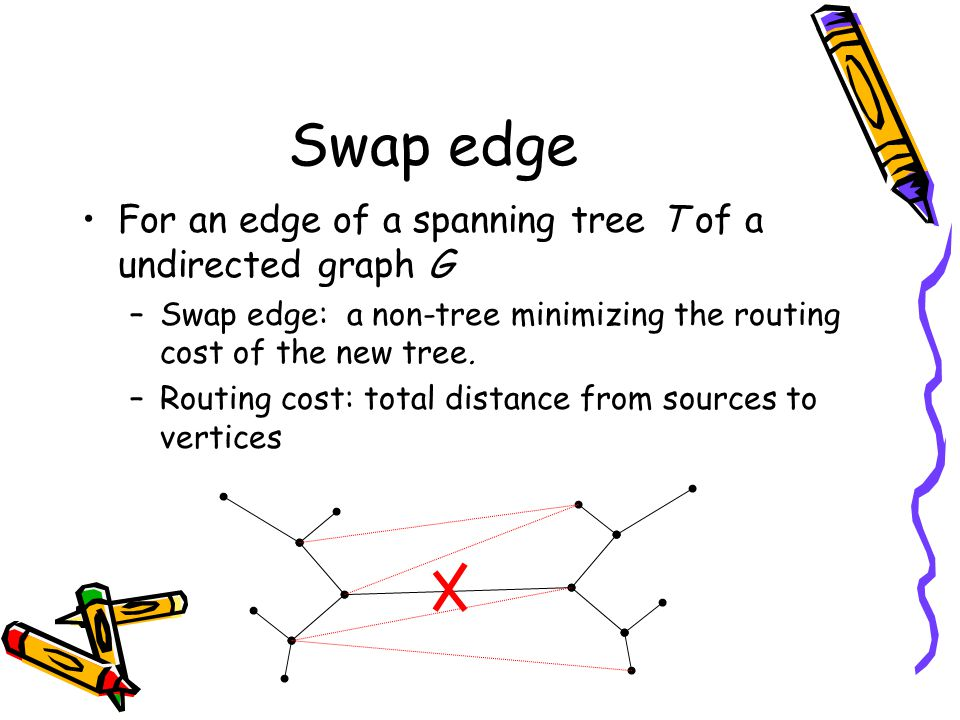 Swap edge For an edge of a spanning tree T of a undirected graph G –Swap edge: a non-tree minimizing the routing cost of the new tree.
