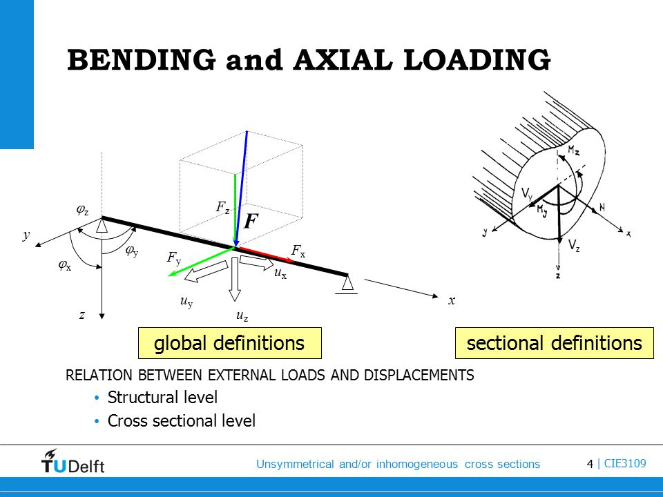 4 Unsymmetrical and/or inhomogeneous cross sections | CIE3109 BENDING and AXIAL LOADING RELATION BETWEEN EXTERNAL LOADS AND DISPLACEMENTS Structural level Cross sectional level uxux uzuz uyuy x z y zz xx yy FzFz FxFx FyFy F global definitions sectional definitions VzVz VyVy