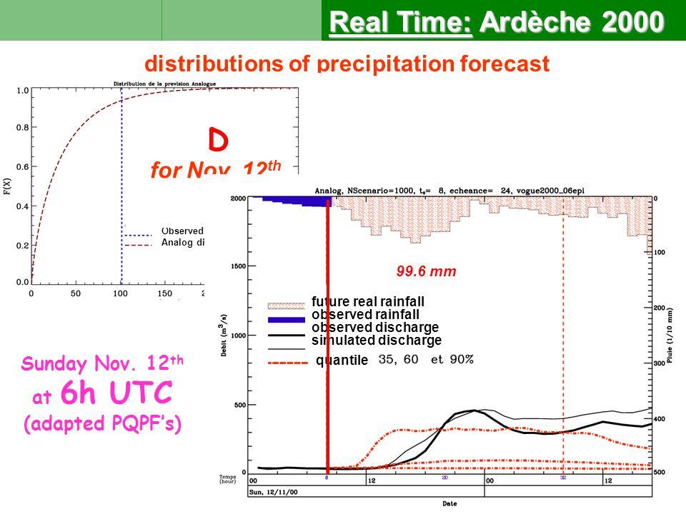 Sunday Nov. 12 th at 6h UTC (adapted PQPF's) distributions of precipitation forecast D for Nov.
