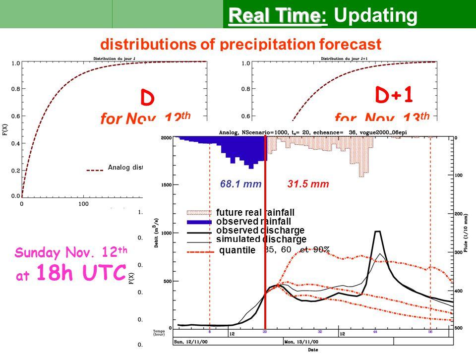 distributions of precipitation forecast D for Nov.