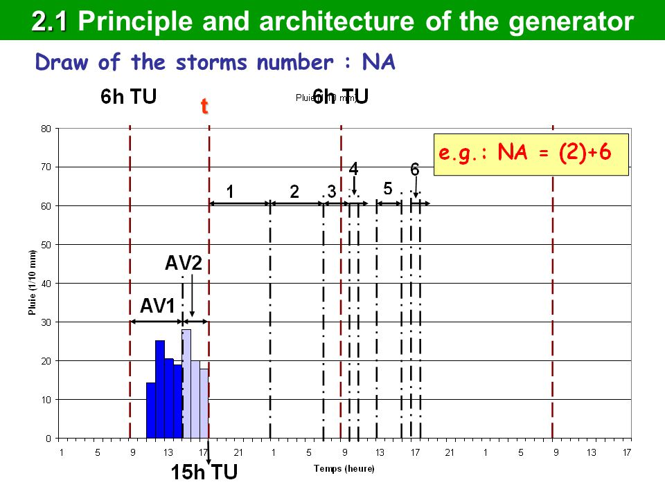 Draw of the storms number : NA t 2.1 2.1 Principle and architecture of the generator