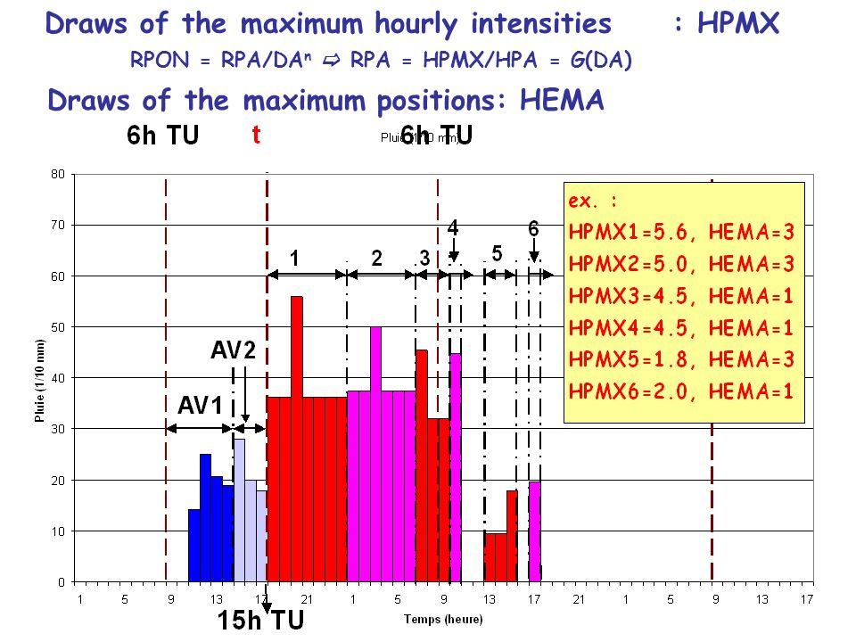 Draws of the maximum positions: HEMA Draws of the maximum hourly intensities : HPMX RPON = RPA/DA n  RPA = HPMX/HPA = G(DA)