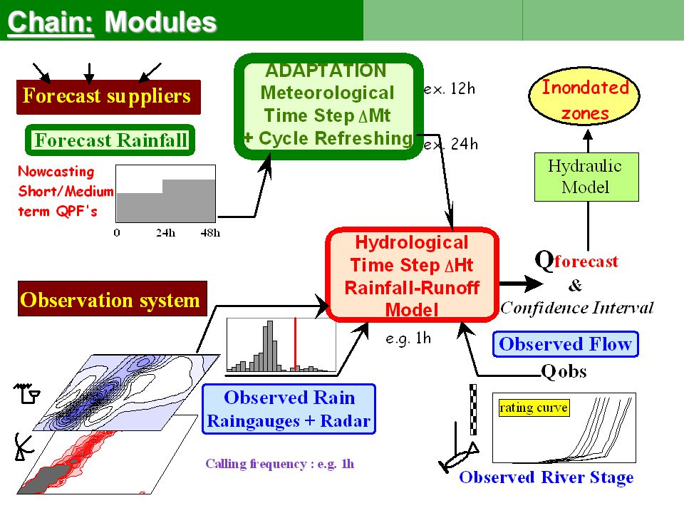 Repartition of the storm volume HPA around HPMX 2.1 2.1 Principle and architecture of the generator